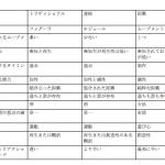 【No.49】即興(Improvisacion)とは?